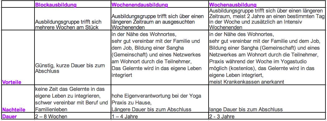amara yoga wie finde ich die richtige yogalehrer ausbildung f r mich. Black Bedroom Furniture Sets. Home Design Ideas